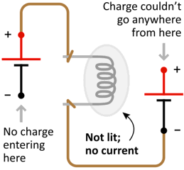 Figure 4: A broken, or 'open' circuit